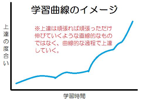 学習曲線のイメージ